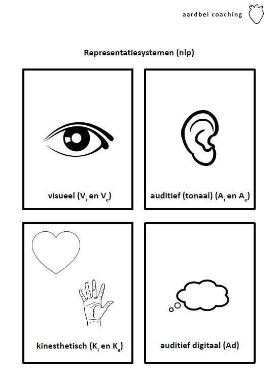 De nlp-representatiesystemen die de nlp coach gebruikt